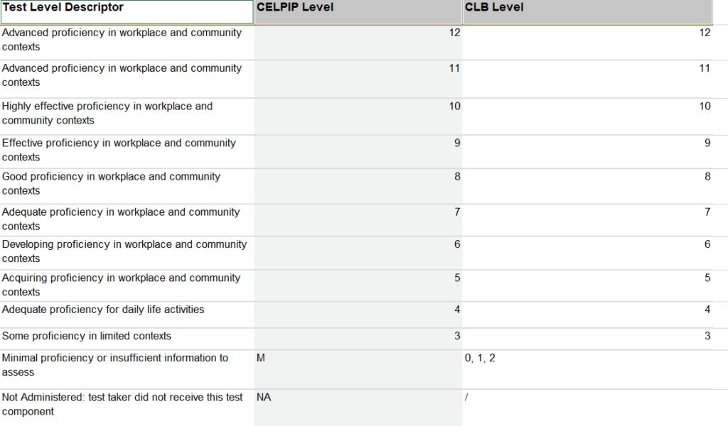 CELPIP Test Score